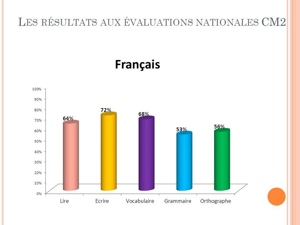 Les résultats aux évaluations nationales CM2