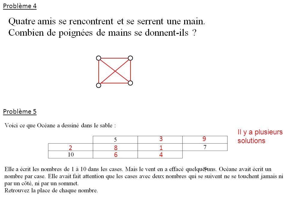 Problème 4 Problème 5 Il y a plusieurs solutions 3 9 2 8 1 6 4