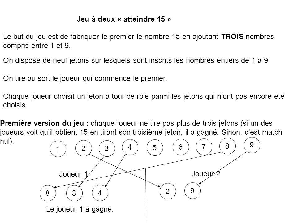 Jeu à deux « atteindre 15 » Le but du jeu est de fabriquer le premier le nombre 15 en ajoutant TROIS nombres compris entre 1 et 9.