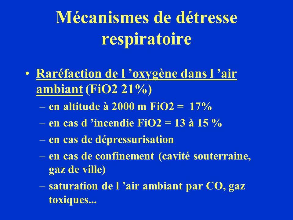 Mécanismes de détresse respiratoire
