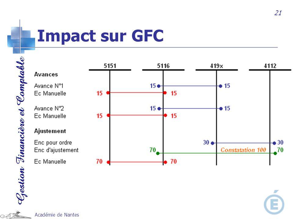 21 Impact sur GFC Académie de Nantes