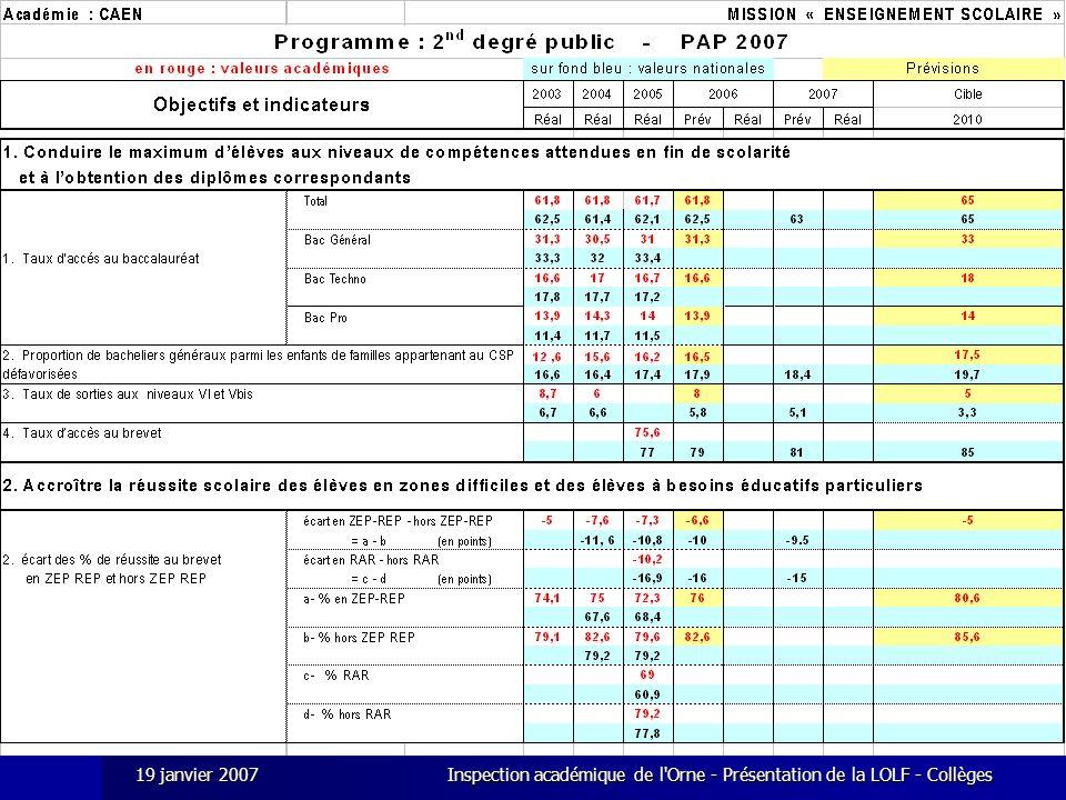 19 janvier 2007 Inspection académique de l Orne - Présentation de la LOLF - Collèges