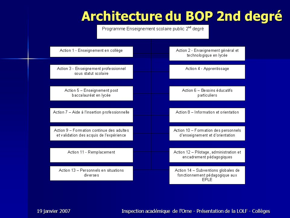 Architecture du BOP 2nd degré