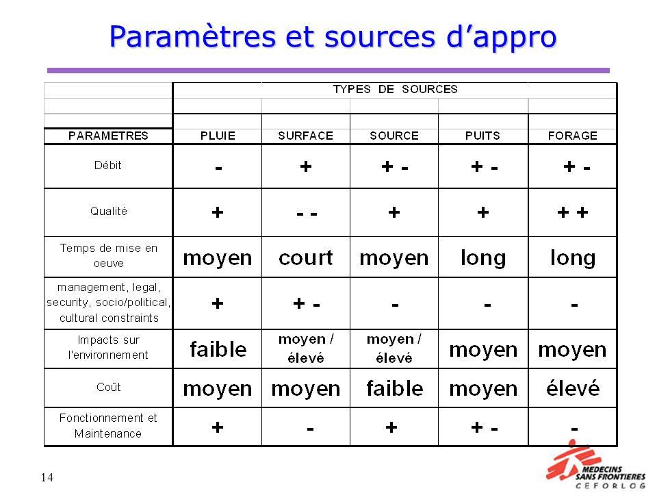 Paramètres et sources d'appro