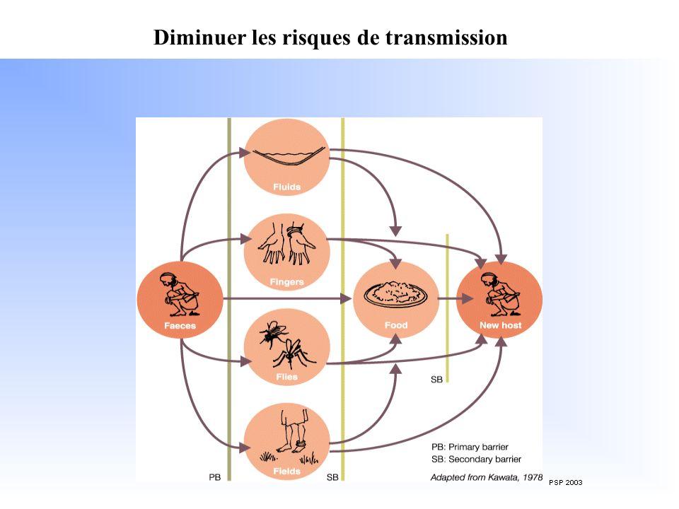 Diminuer les risques de transmission