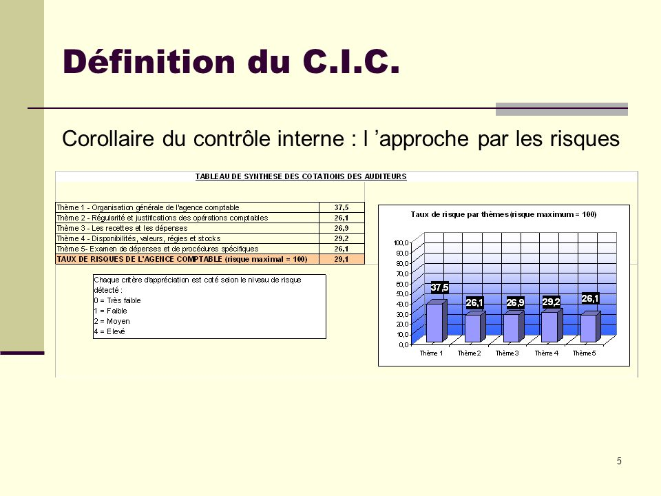 Définition du C.I.C. Corollaire du contrôle interne : l 'approche par les risques