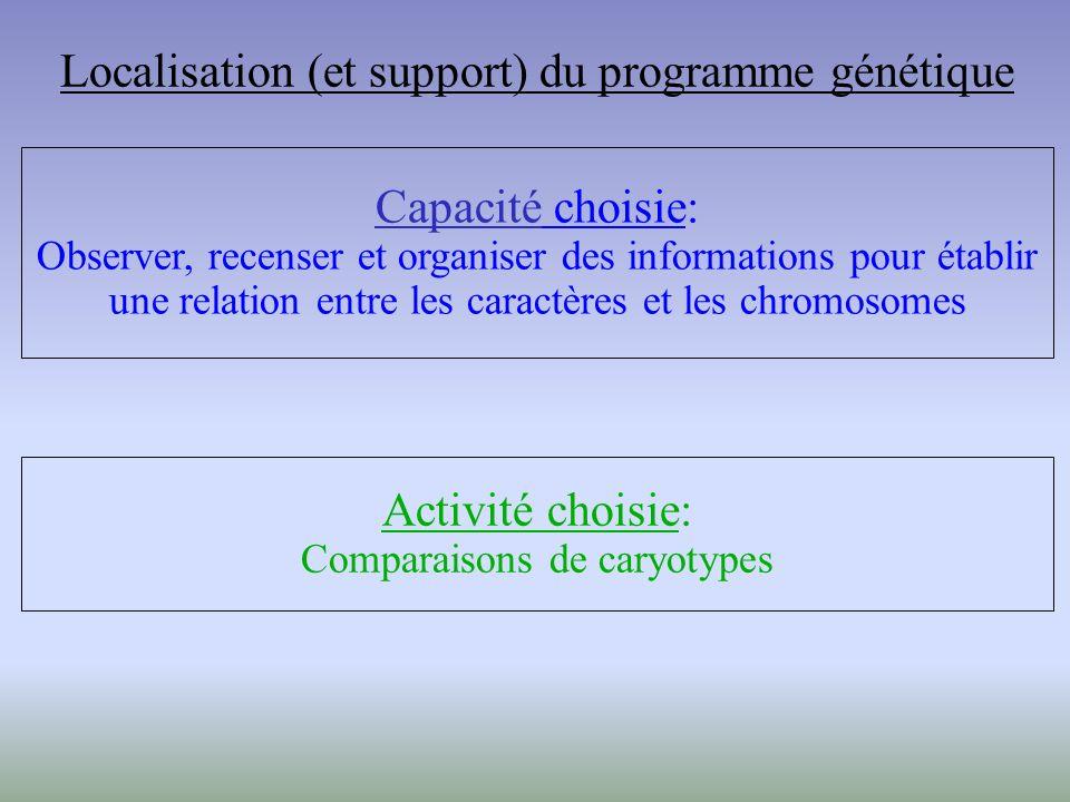 Localisation (et support) du programme génétique