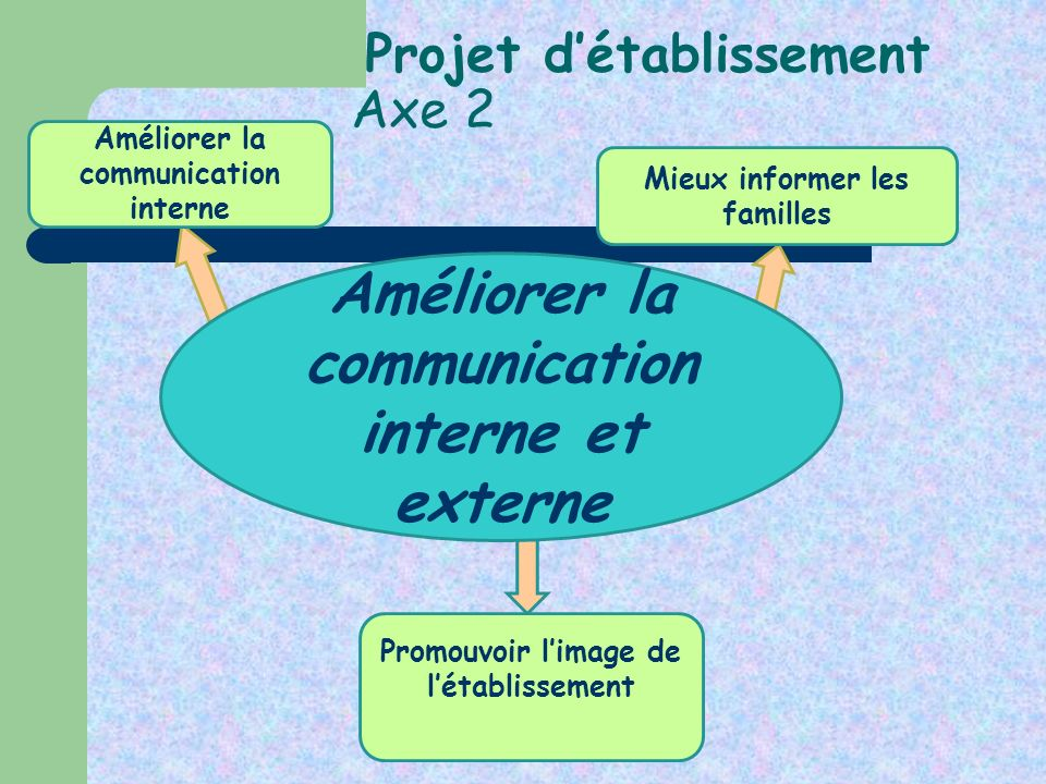Projet d'établissement Axe 2