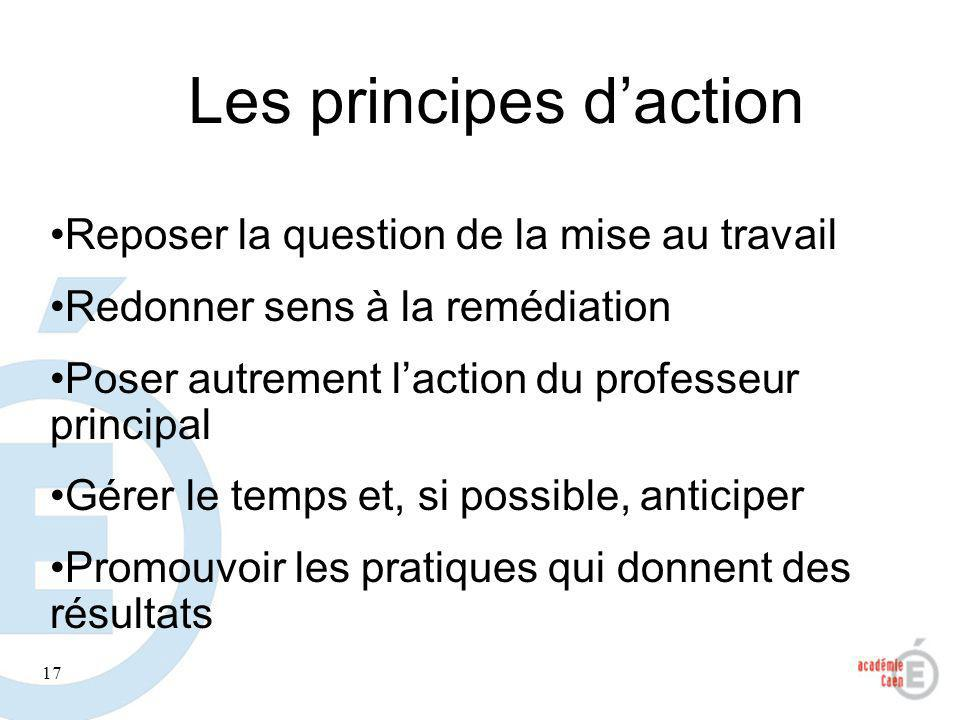 Les principes d'action