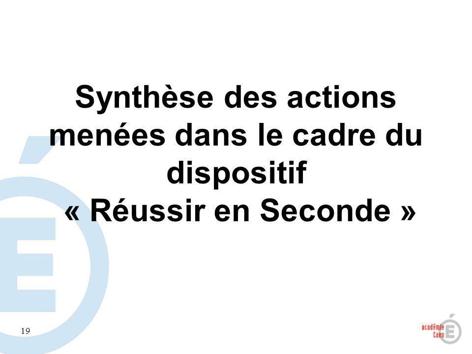 Synthèse des actions menées dans le cadre du dispositif