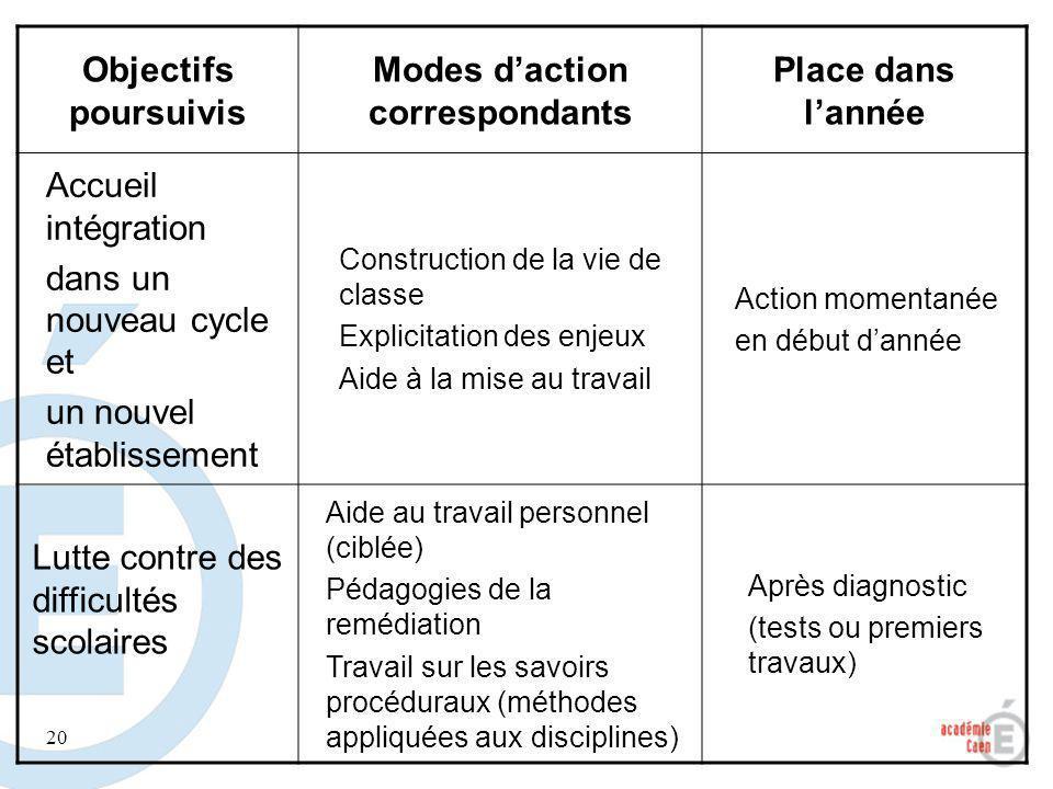 Modes d'action correspondants