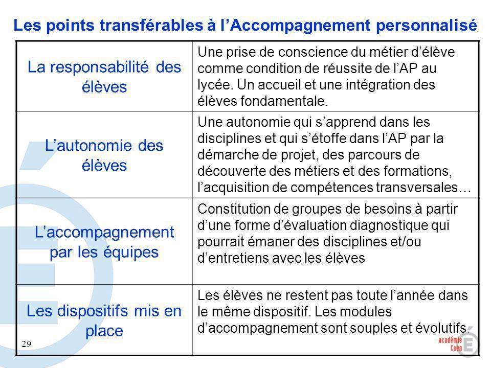 Les points transférables à l'Accompagnement personnalisé