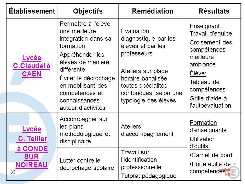 Établissement Objectifs Remédiation Résultats Lycée C.Claudel à CAEN