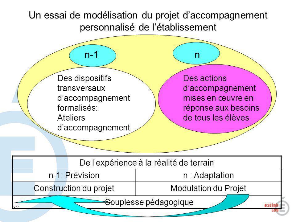 Un essai de modélisation du projet d'accompagnement personnalisé de l'établissement