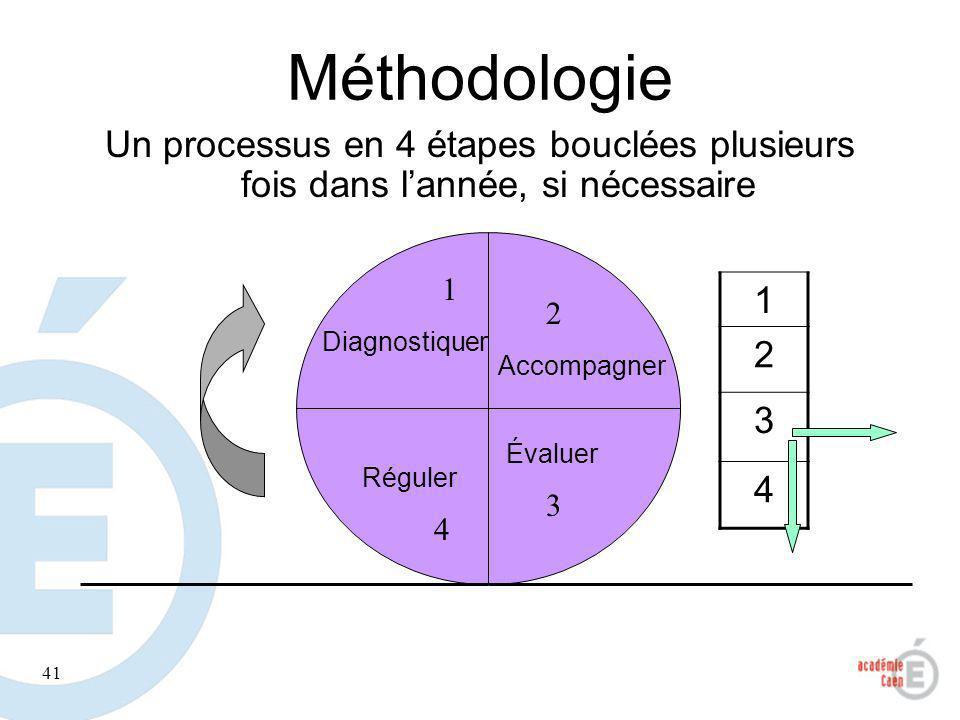 Méthodologie Un processus en 4 étapes bouclées plusieurs fois dans l'année, si nécessaire. 1. 1. 2.