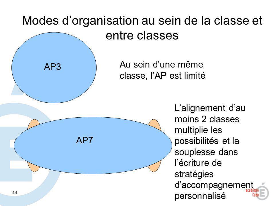 Modes d'organisation au sein de la classe et entre classes