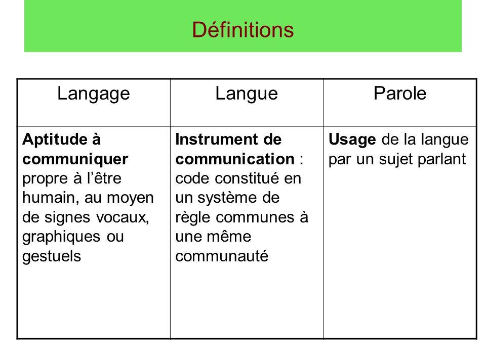Définitions Langage Langue Parole