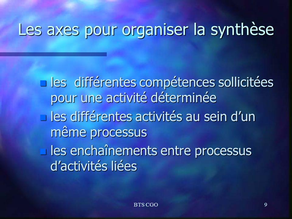 Les axes pour organiser la synthèse