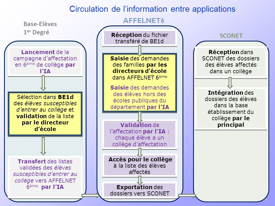 Circulation de l'information entre applications