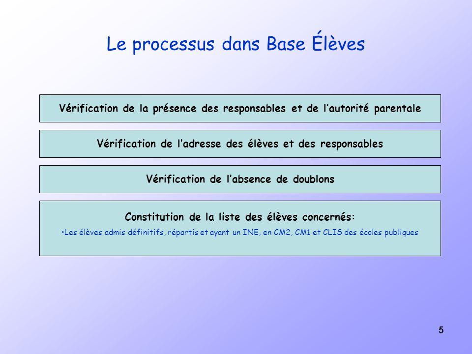 Le processus dans Base Élèves