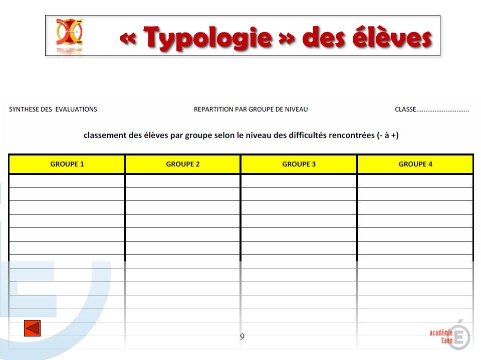 « Typologie » des élèves