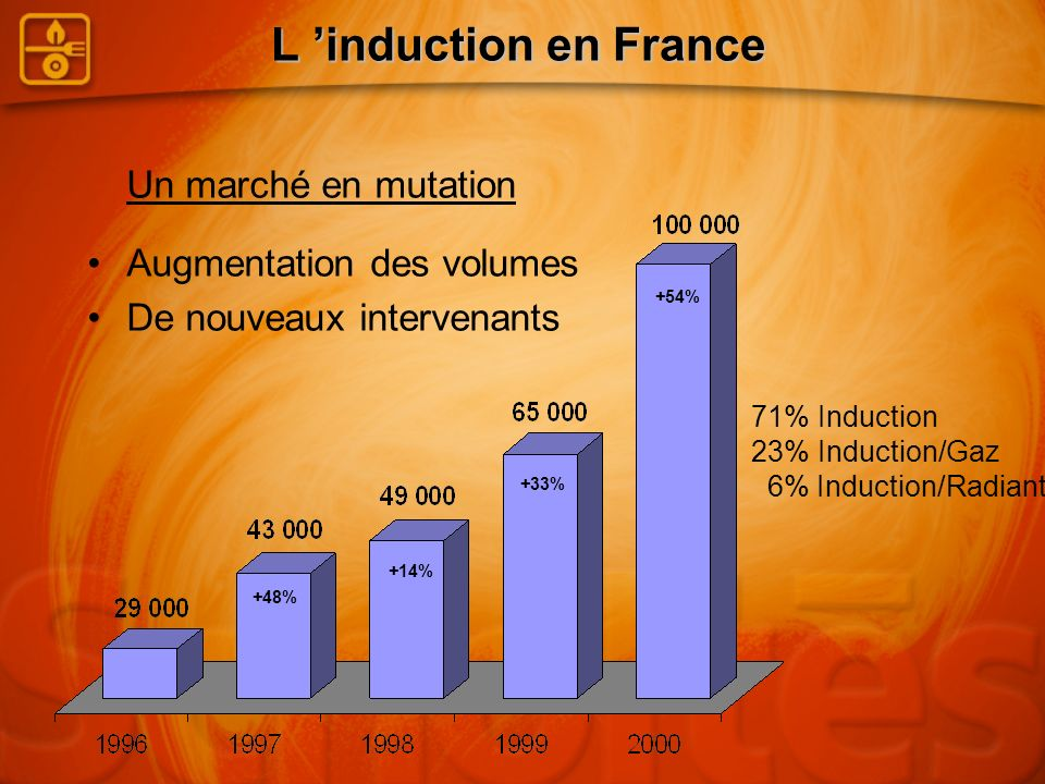 L 'induction en France Un marché en mutation Augmentation des volumes