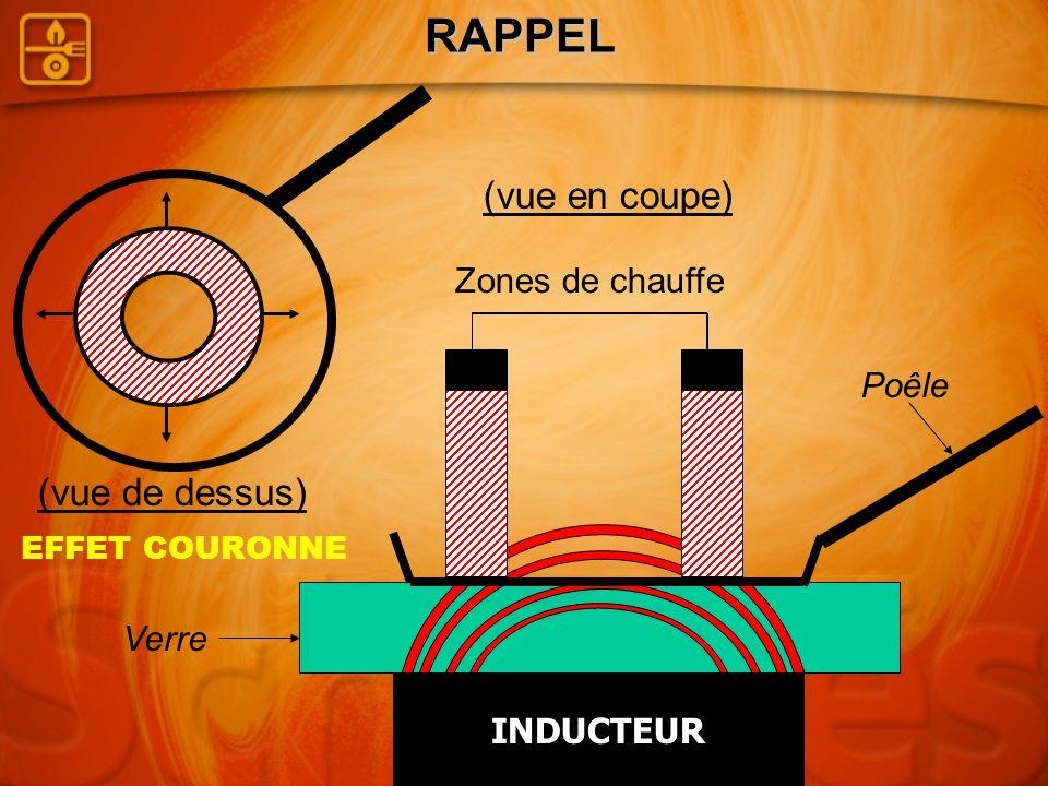 RAPPEL (vue en coupe) (vue de dessus) Zones de chauffe Poêle Verre