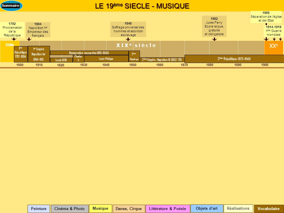 LE 19ème SIECLE - MUSIQUE XXe X I X e s i è c l e XVIIIe