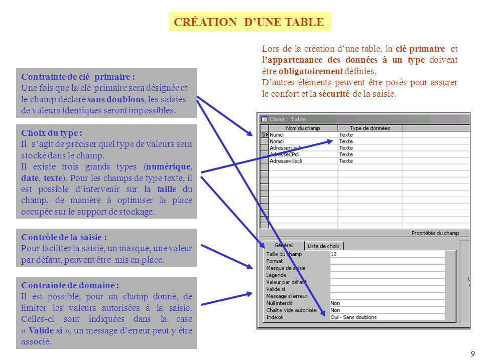 CRÉATION D'UNE TABLE