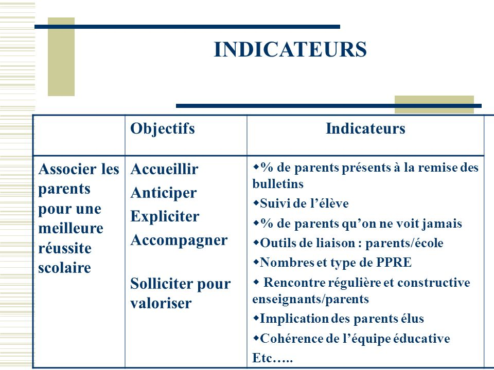 INDICATEURS Objectifs Indicateurs