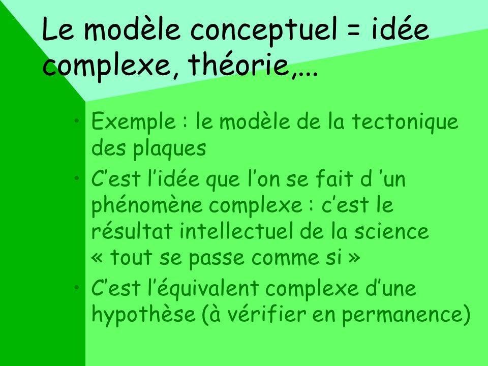 Le modèle conceptuel = idée complexe, théorie,...