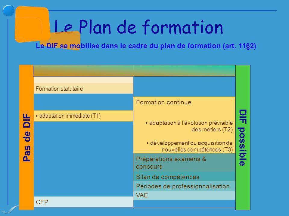 Le Plan de formation DIF possible Pas de DIF
