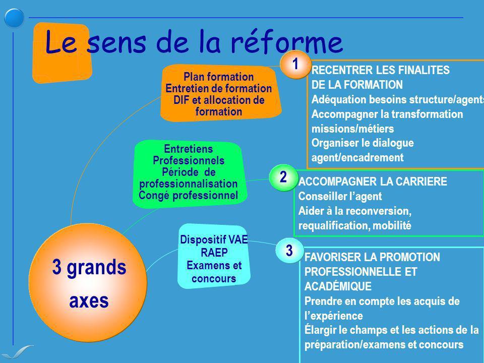 Le sens de la réforme 3 grands axes 1 2 3
