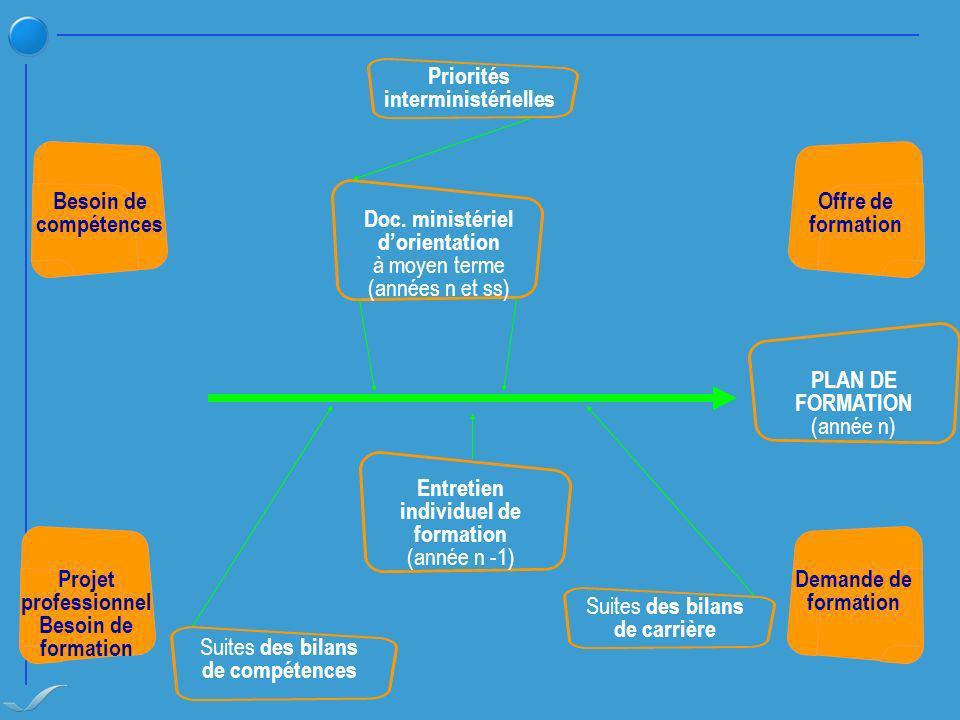 Priorités interministérielles Entretien individuel de formation