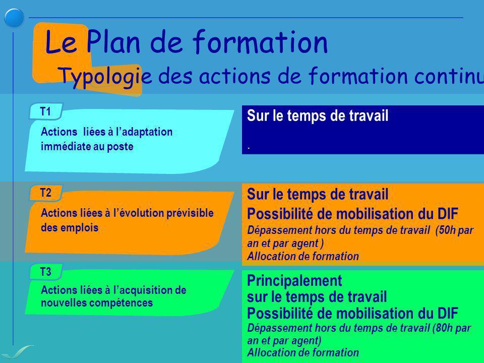Le Plan de formation Typologie des actions de formation continue