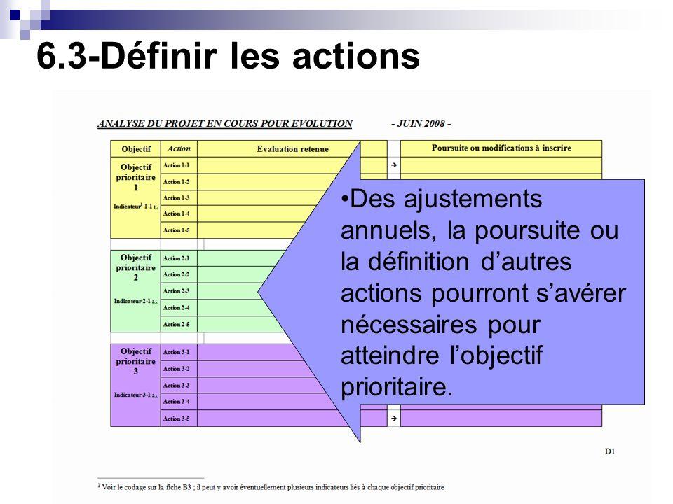 6.3-Définir les actions