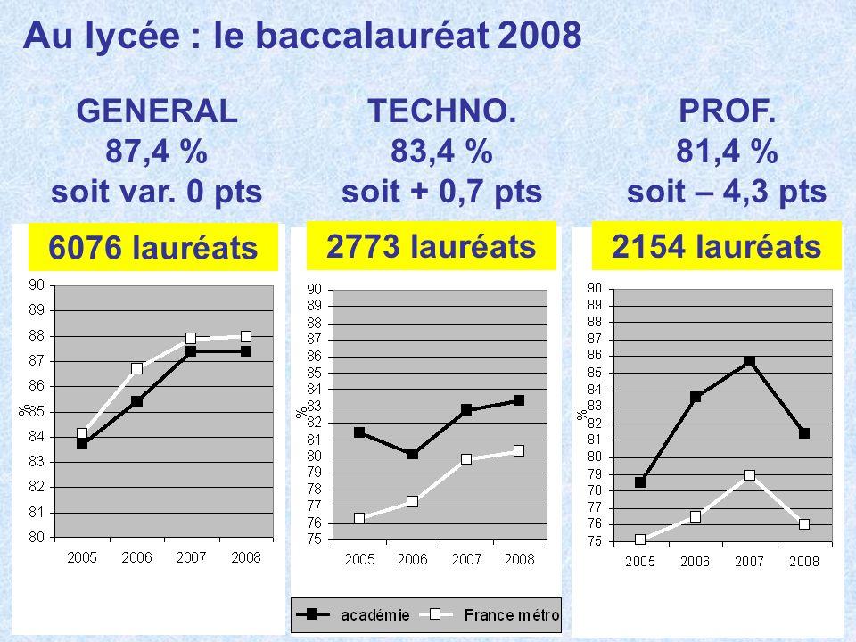Au lycée : le baccalauréat 2008