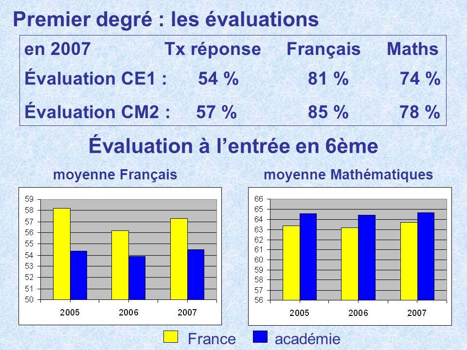 Évaluation à l'entrée en 6ème moyenne Français moyenne Mathématiques