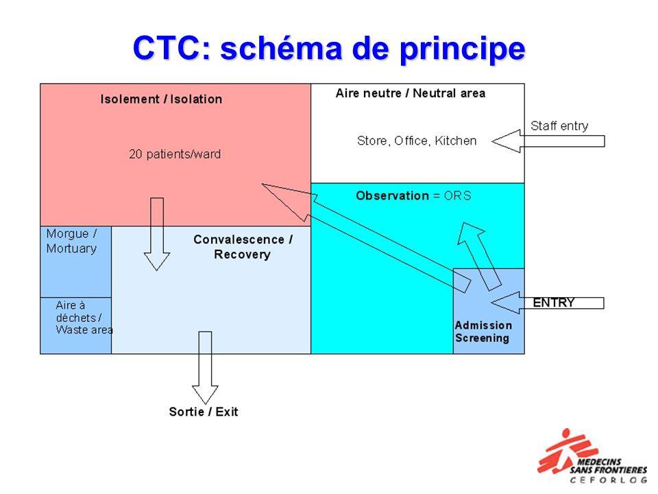 CTC: schéma de principe