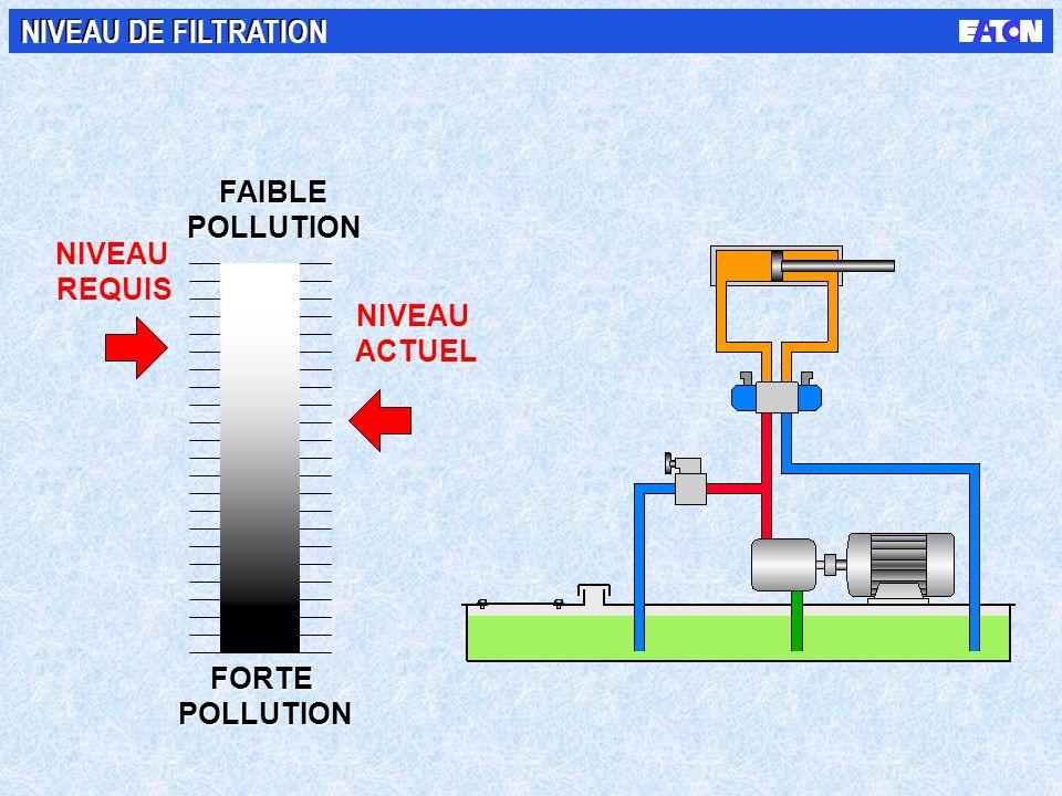 NIVEAU DE FILTRATION FAIBLE POLLUTION NIVEAU REQUIS NIVEAU ACTUEL