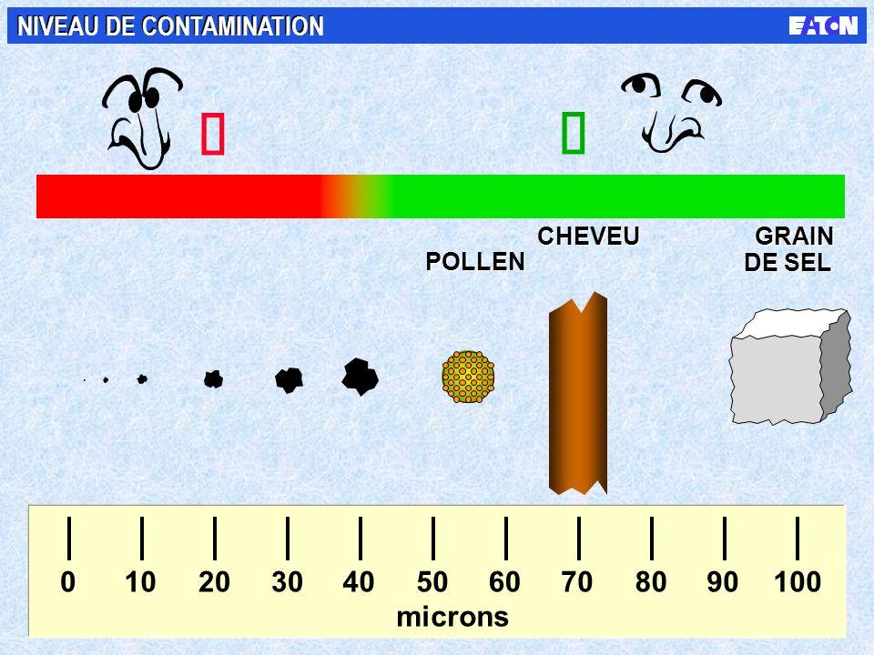 ý þ 10 20 30 40 50 60 70 80 90 100 microns NIVEAU DE CONTAMINATION