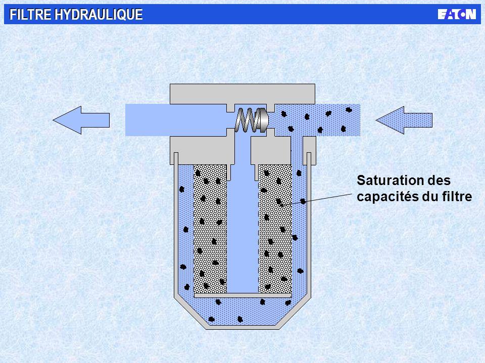 FILTRE HYDRAULIQUE Saturation des capacités du filtre