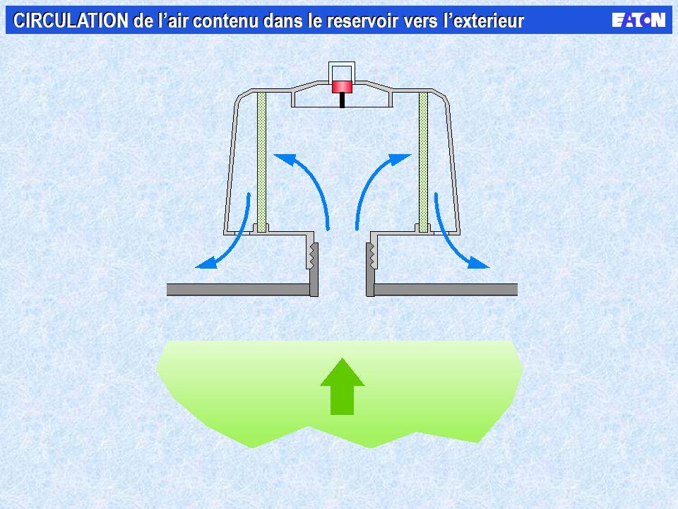CIRCULATION de l'air contenu dans le reservoir vers l'exterieur