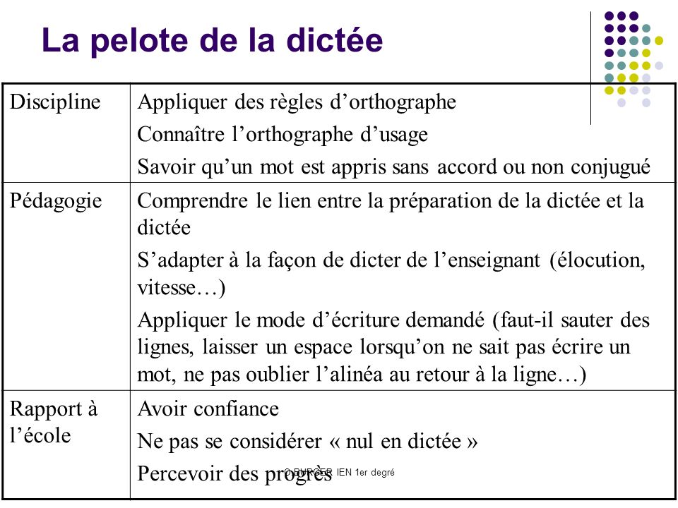 La pelote de la dictée Discipline Appliquer des règles d'orthographe