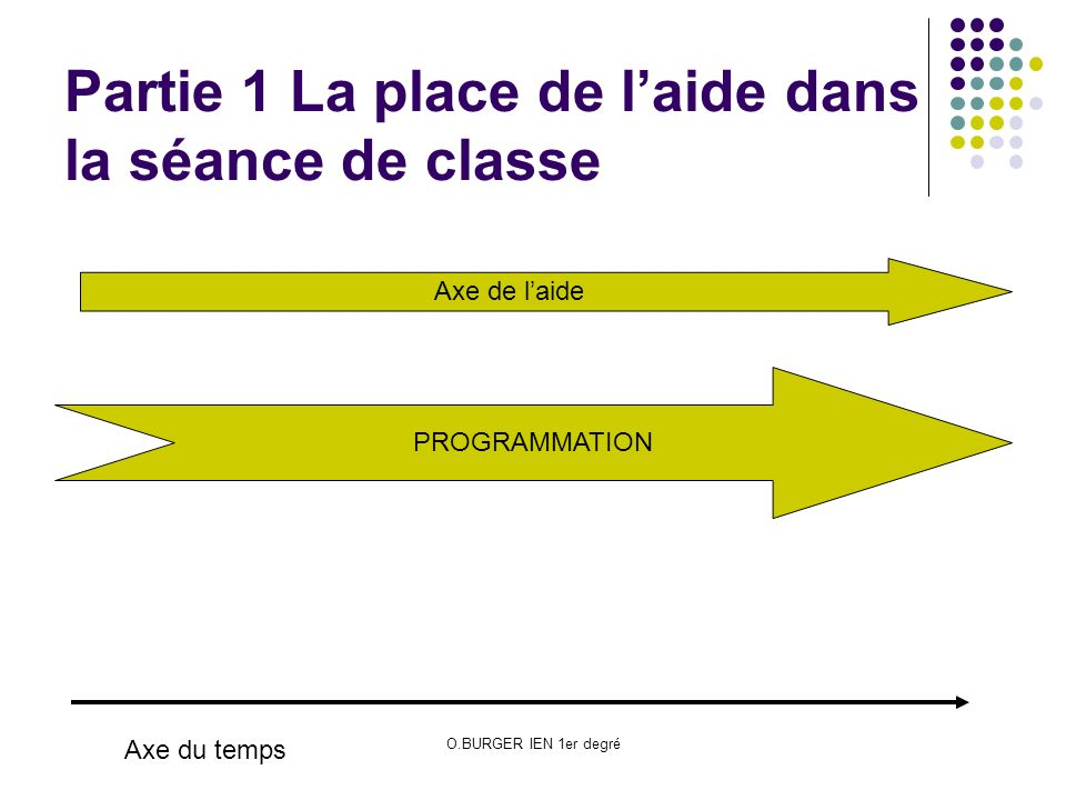 Partie 1 La place de l'aide dans la séance de classe