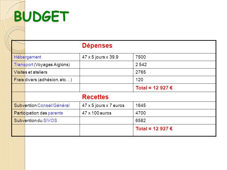 BUDGET Dépenses Recettes Total = 12 927 € Hébergement