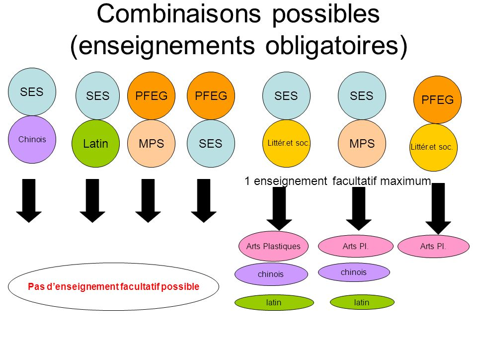 Combinaisons possibles (enseignements obligatoires)