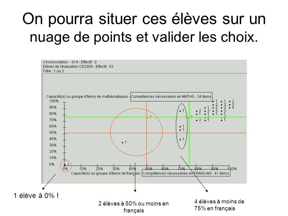 2 élèves à 50% ou moins en français