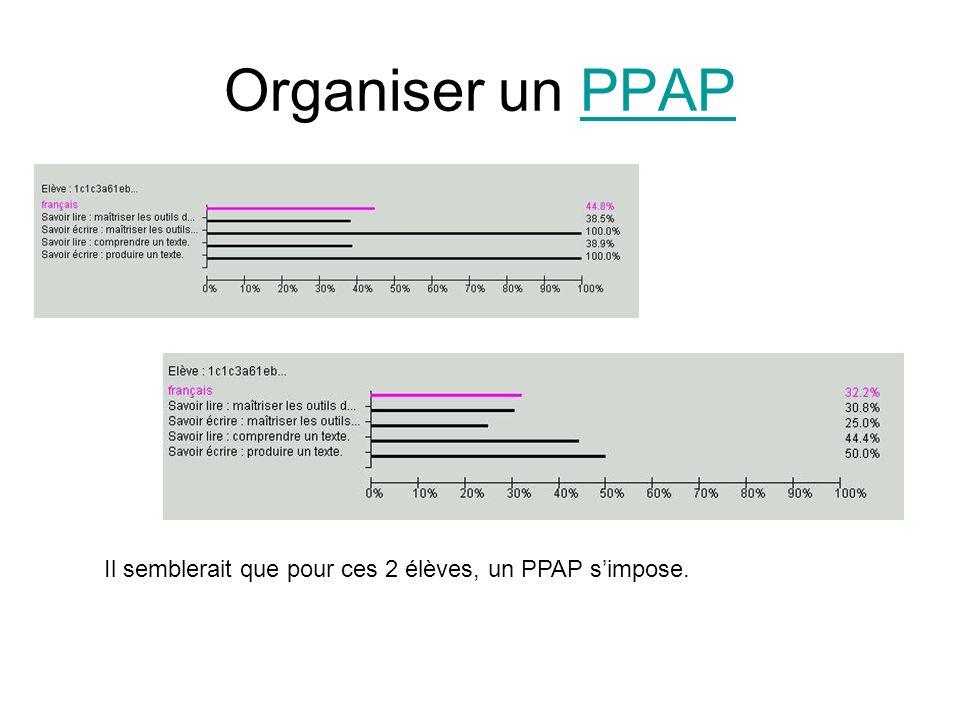 Organiser un PPAP Il semblerait que pour ces 2 élèves, un PPAP s'impose.