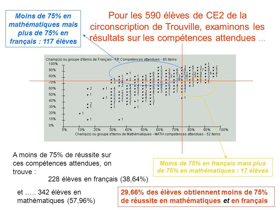Moins de 75% en français mais plus de 75% en mathématiques : 17 élèves